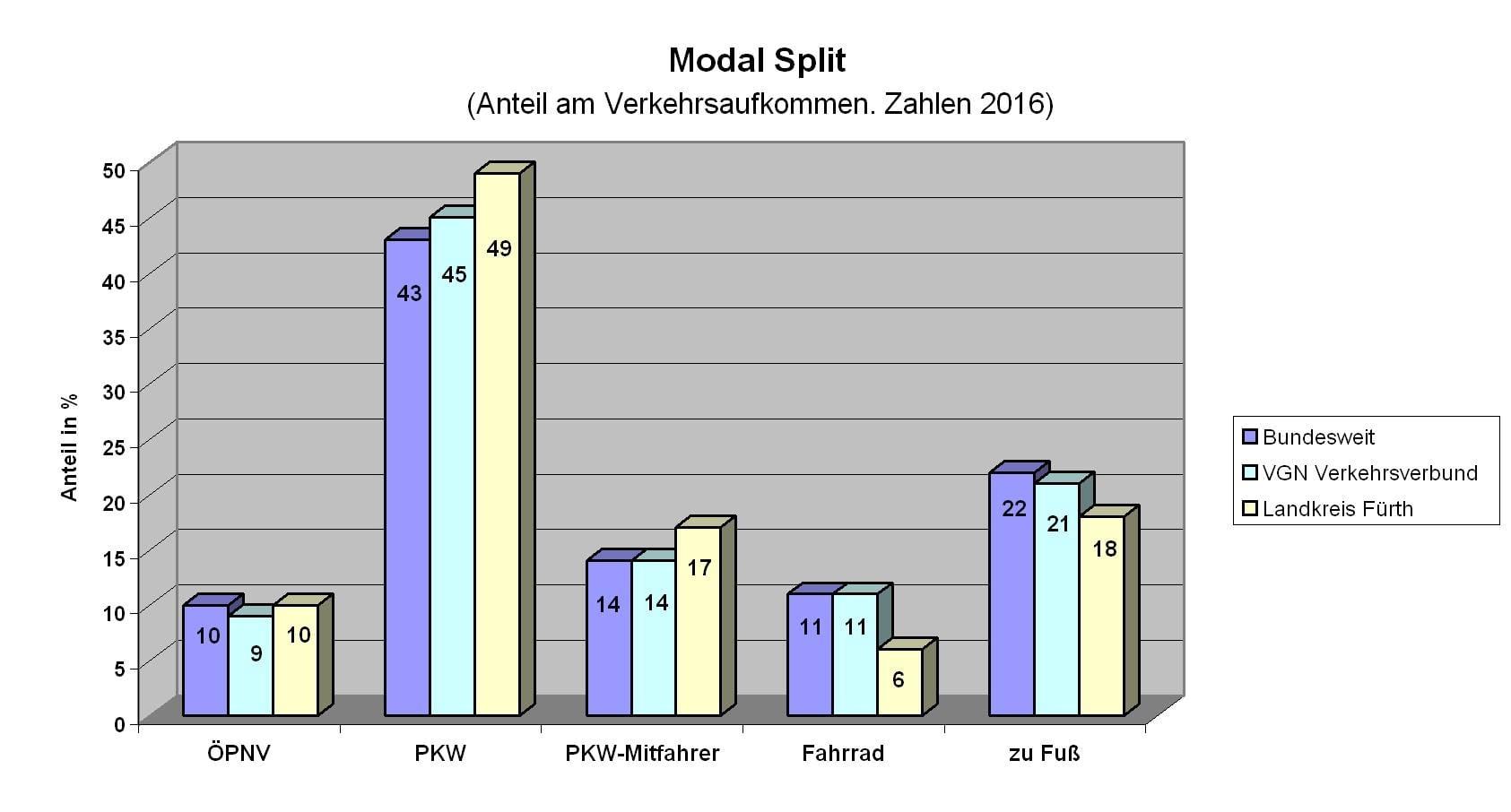Antrag: 25% ÖPNV und 20% Radverkehr im Landkreis bis 2030!